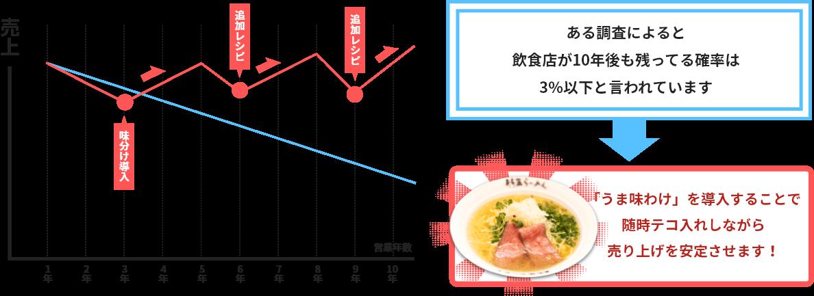 ある調査によると飲食店が10年後に残ってる確率は3%以下と言われています。「うま味わけ」えお導入することで随時テコ入れしながら売り上げを安定させます!